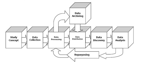 Data Management Cycle-Study Concept, Data Collection, Data Processing | Data Archiving, Data Discovery, Data Analysis, Repurposing