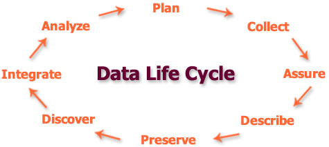 Data Life Cycle-Plan, Collect, Assure, Describe, Preserve, Discover, Integrate, Analyse